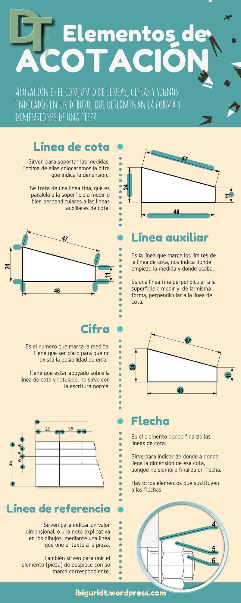 Infografía: Elementos de acotación