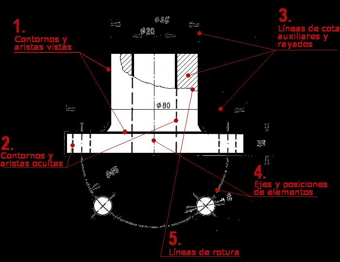 5. Utilización de líneas normalizadas